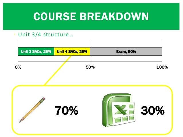 • Unit 3/4 structure… COURSE BREAKDOWN 70% 30% Unit 3 SACs, 25% Unit 4 SACs, 25% Exam, 50% 0% 50% 100%