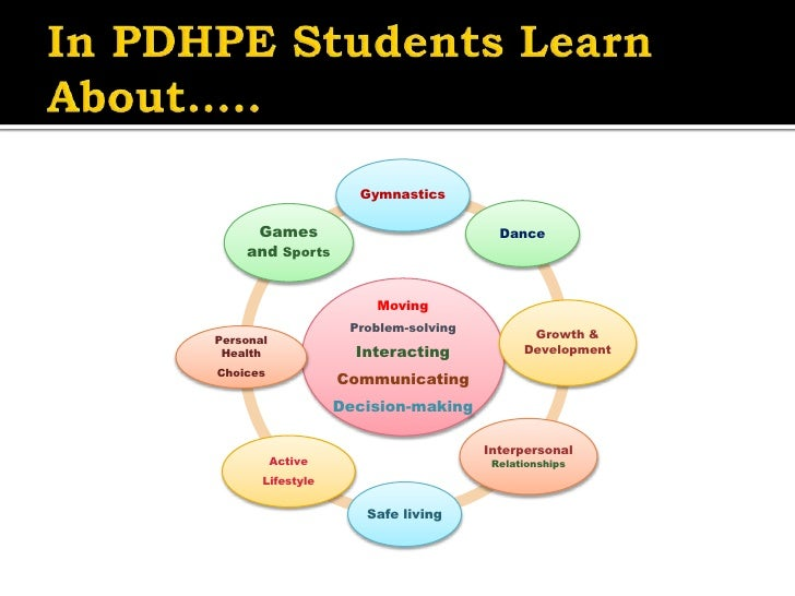 pdhpe understanding of health Personal development, health and physical education  pdhpe  k-6  introduction  personal development, health and physical education is one of the six key learning areas in the nsw.