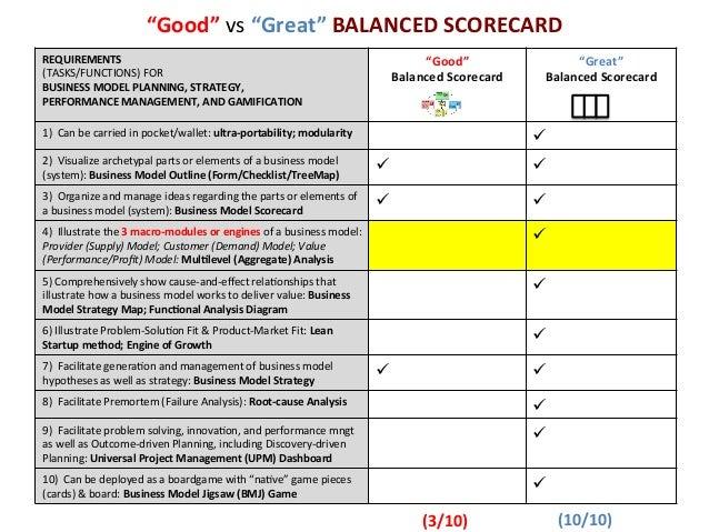 Why the balanced scorecard is good but not great the business model 7 good vs great balanced scorecard colourmoves