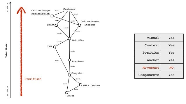 Genesis Custom Built Product (+ rental) Commodity (+ utility) Evolution ValueChain VisibleInvisible Compute Customer Platf...