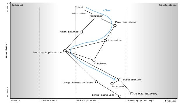 Uncharted Industrialised Genesis Custom Built Product (+ rental) Commodity (+ utility) Evolution ValueChain VisibleInvisib...