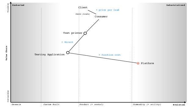 API Supplier API Ecosystem