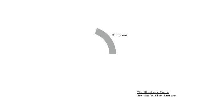 The Strategy Cycle Sun Tzu's five factors Purpose Landscape Climate