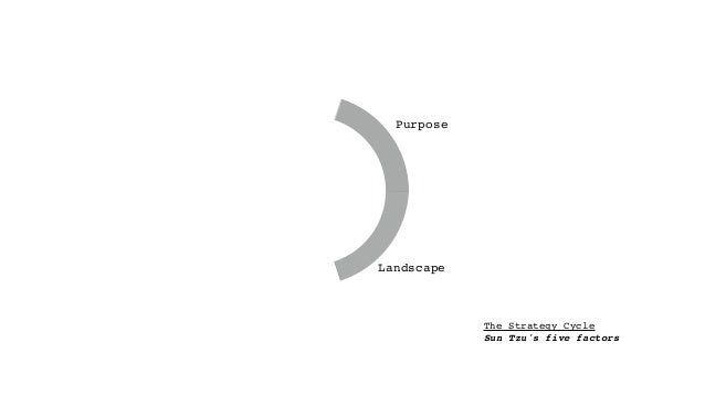 The Strategy Cycle Sun Tzu's five factors Purpose Landscape Climate Doctrine