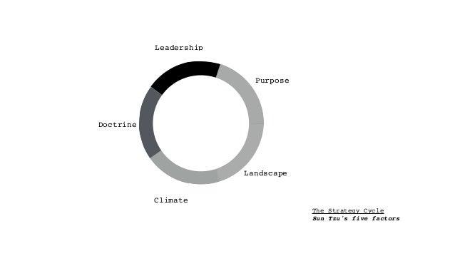 "The Strategy Cycle Sun Tzu's five factors John Boyd's OODA loop Purpose Landscape Climate Doctrine Leadership The ""game"""