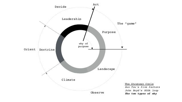 Why of purpose = To Win!