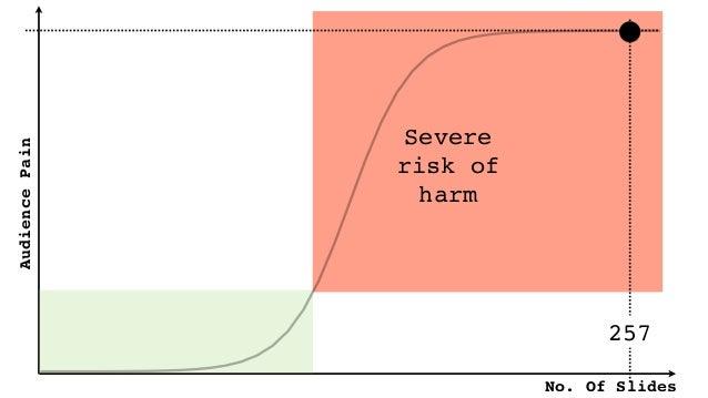 No. Of Slides AudiencePain Severe risk of harm 257