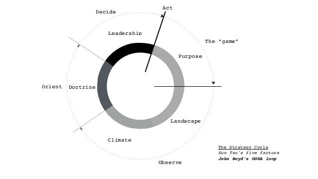 Observe Decide The Strategy Cycle Sun Tzu's five factors John Boyd's OODA loop Orient Purpose Landscape Climate Doctrine L...