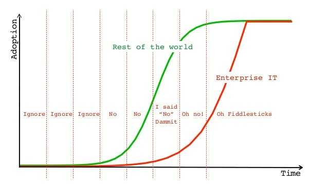 Why the fuss about serverless