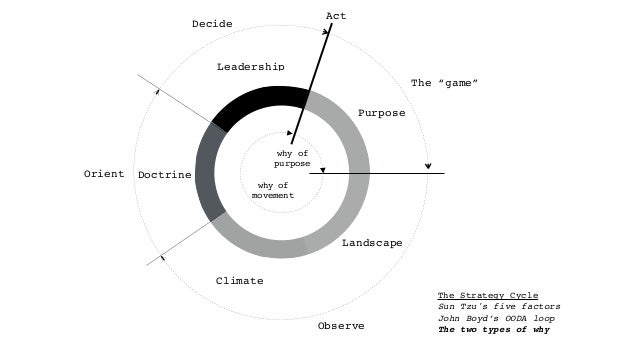 """Orient Purpose Landscape Climate Doctrine Leadership Observe Decide The """"game"""" why of purpose why of movement Act The Stra..."""
