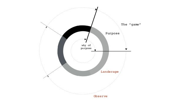 """Purpose Landscape Observe The """"game"""" why of purpose"""