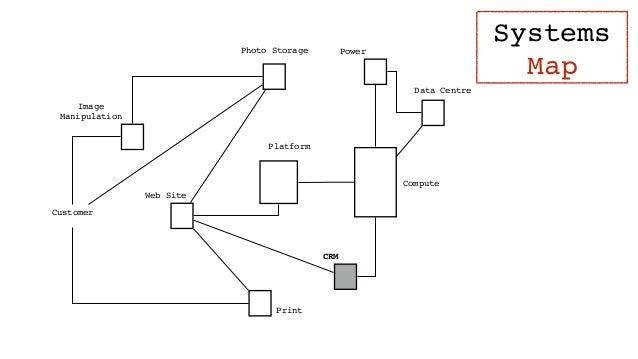 Digital Map Visual Yes Context NO Position NO Anchor NO Movement NO Components Yes