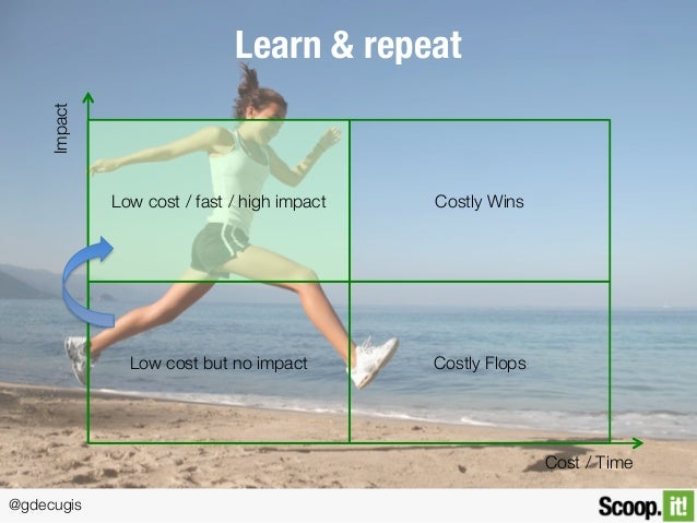 @gdecugis Learn & repeat Low cost but no impact Low cost / fast / high impact Costly Flops Costly Wins Cost / Time Impact