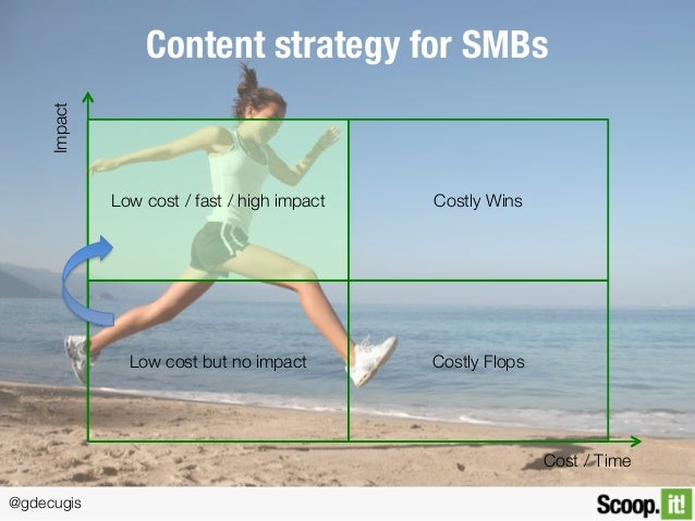 @gdecugis Content strategy for SMBs Low cost but no impact Low cost / fast / high impact Costly Flops Costly Wins Cost / T...