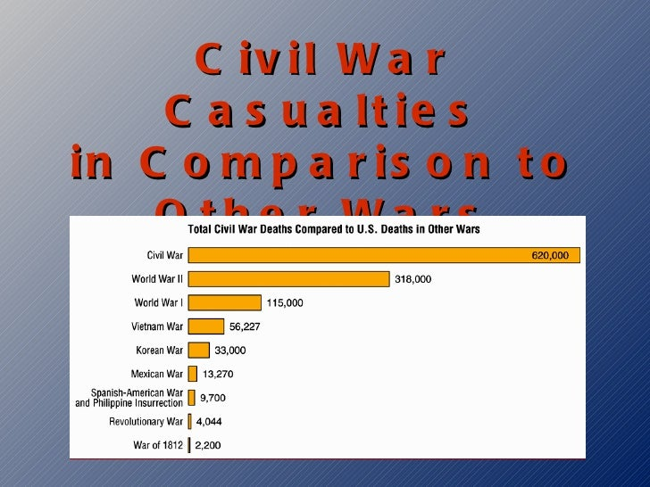 an analysis of why the north won the civil war Though it's difficult to conceive of any scenario whereby the north would  the  north has always been rather gracious about the civil war,.