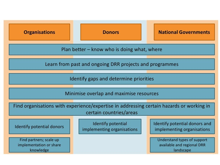 Organisations<br />Donors<br />National Governments<br />Plan better – know who is doing what, where<br />Learn from past ...