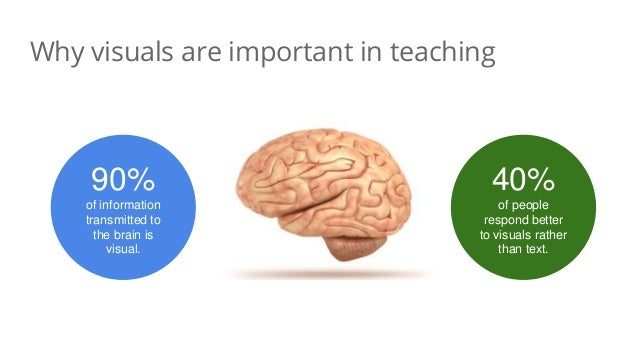 Why visuals are important in teaching 90% of information transmitted to the brain is visual. 40% of people respond better ...