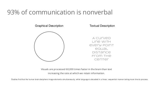 93% of communication is nonverbal Graphical Description Textual Description A curved line with every point equal distance ...
