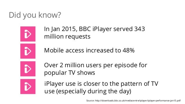 Did you know? In Jan 2015, BBC iPlayer served 343 million requests Source: http://downloads.bbc.co.uk/mediacentre/iplayer/...