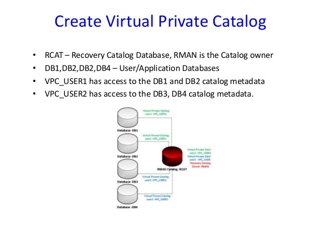 Why virtual private catalog?