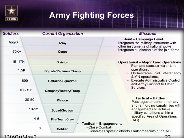 U.S. Army MODULARITY Mini-Brigades