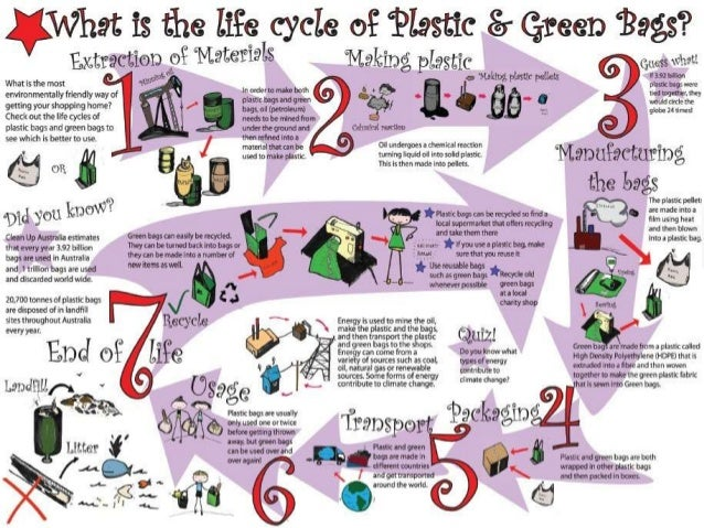 Why We Should Use Jute Bags Instead Of Plastic Bags