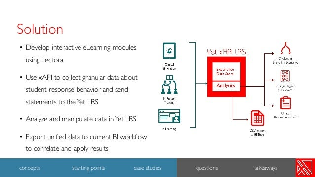 • Develop interactive eLearning modules using Lectora • Use xAPI to collect granular data about student response behavior ...