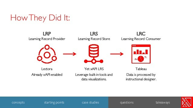 LRS Learning Record Store Yet xAPI LRS Leverage built-in tools and data visualizations. LRP Learning Record Provider Lecto...
