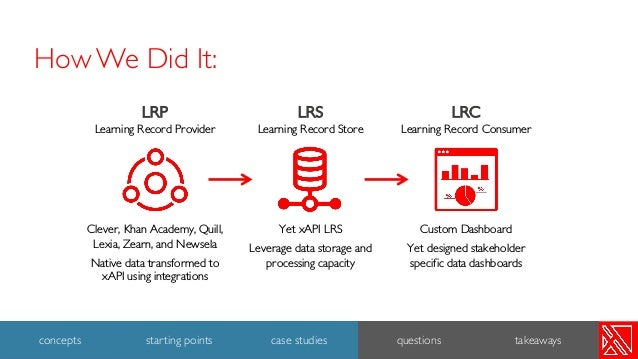 LRS Learning Record Store Yet xAPI LRS Leverage data storage and processing capacity LRP Learning Record Provider Clever, ...
