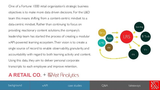 One of a Fortune 1000 retail organization's strategic business objectives is to make more data driven decisions. For the L...