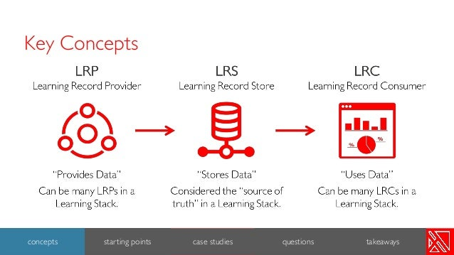 Key Concepts 3 concepts starting points case studies questions takeaways