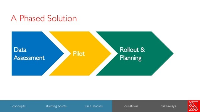 A Phased Solution 31 concepts starting points case studies questions takeaways Rollout & Planning Data Assessment Pilot