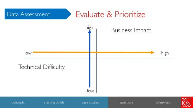 Evaluate & Prioritize Business Impact Technical Difficulty low low high high 38 concepts starting points case studies ques...