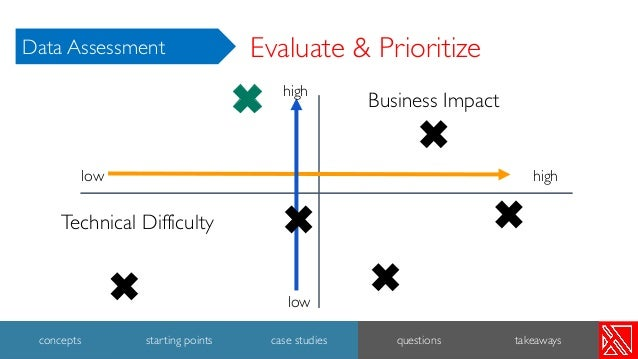 Evaluate & Prioritize Business Impact Technical Difficulty low low high high 39 concepts starting points case studies ques...