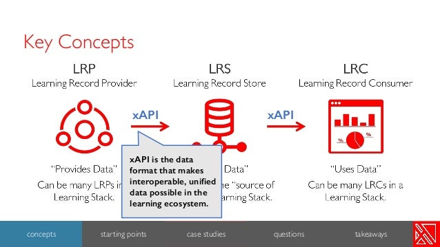 Key Concepts xAPI xAPI xAPI is the data format that makes interoperable, unified data possible in the learning ecosystem. ...