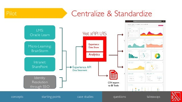 Identity Resolution through SSO LMS: Oracle Learn Intranet: SharePoint Micro-Learning: BrainStorm Centralize & Standardize...