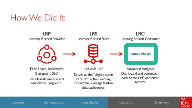 """LRS Learning Record Store Yet xAPI LRS Serves as the """"single source of truth"""" in the Learning Ecosystem, leverage built-in..."""