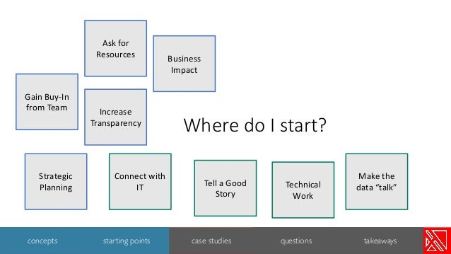 Where do I start? Increase Transparency Business Impact Gain Buy-In from Team Strategic Planning Ask for Resources Make th...