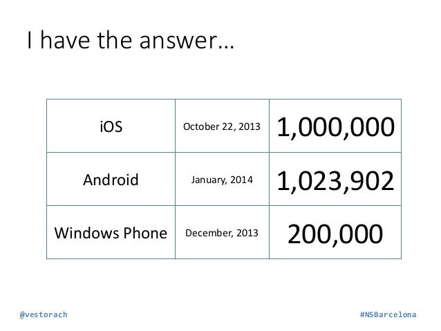 I have the answer… iOS  October 22, 2013  1,000,000  Android  January, 2014  1,023,902  Windows Phone  December, 2013  200...