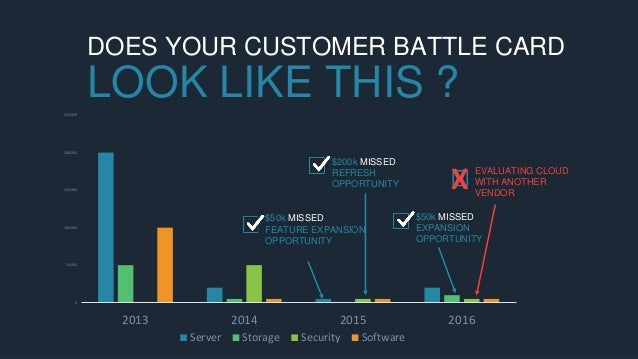 0 50,000 100,000 150,000 200,000 250,000 2013 2014 2015 2016 Server Storage Security Software DOES YOUR CUSTOMER BATTLE CA...
