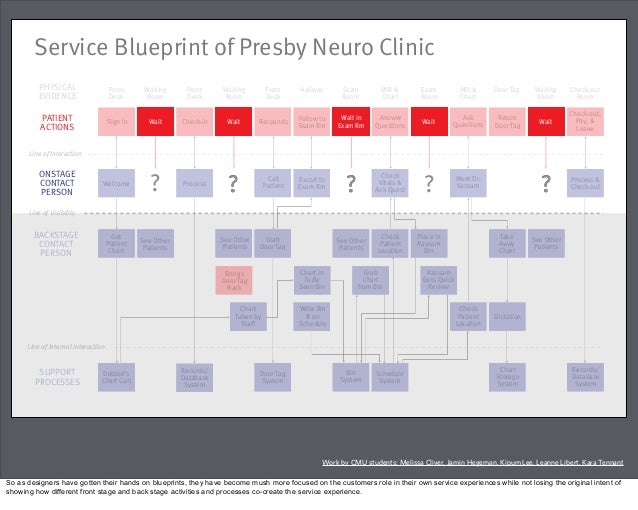 Why you need a service experience architecture sea practice service blueprint malvernweather Image collections