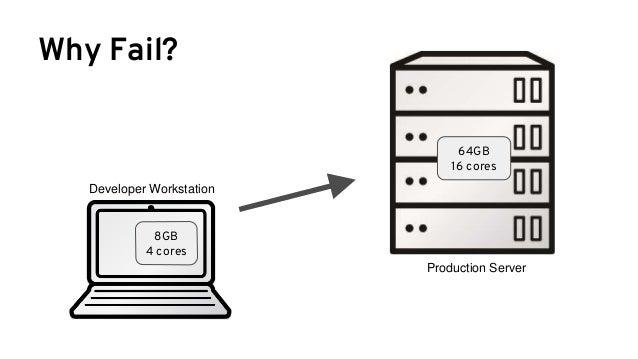 @burrsutter Try it yourself Just need Docker for Mac or Windows docker run -m 100MB openjdk:8u121 java -XshowSettings:vm -...
