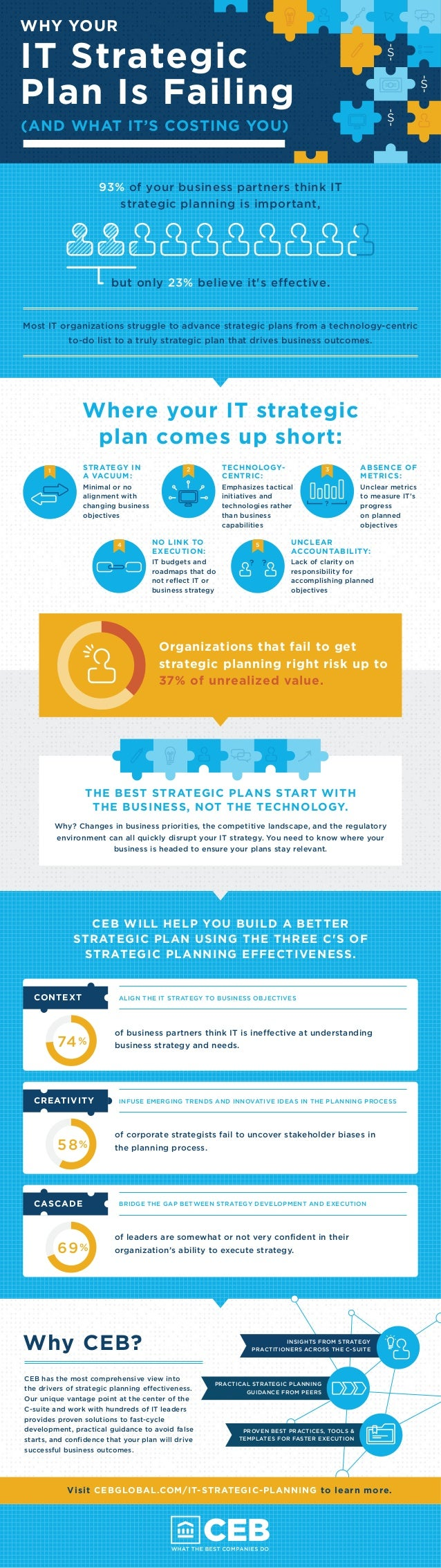 WHY YOUR  IT Strategic  Plan Is Failing  (AND WHAT IT'S COSTING YOU)  93% of your business partners think IT  strategic pl...