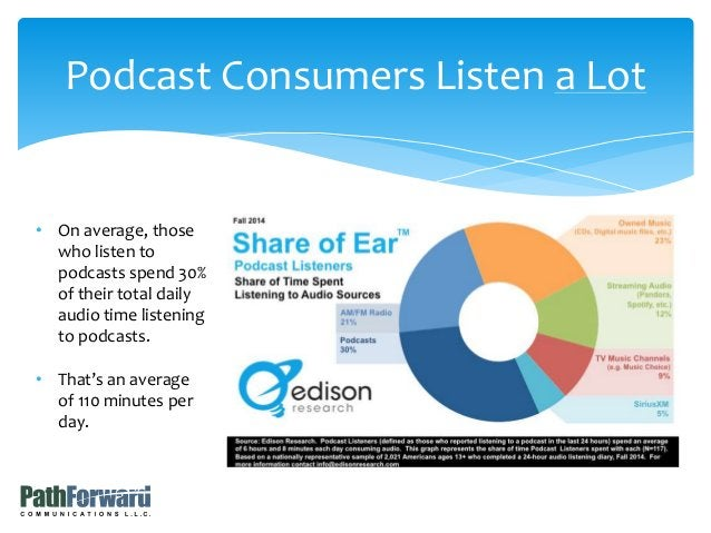 Podcast Consumers Listen a Lot • On average, those who listen to podcasts spend 30% of their total daily audio time listen...
