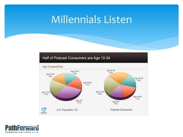 Millennials Listen
