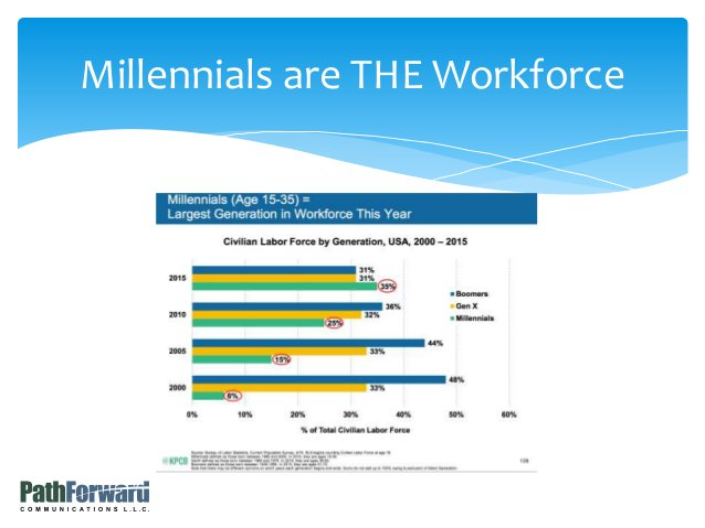 Millennials are THE Workforce
