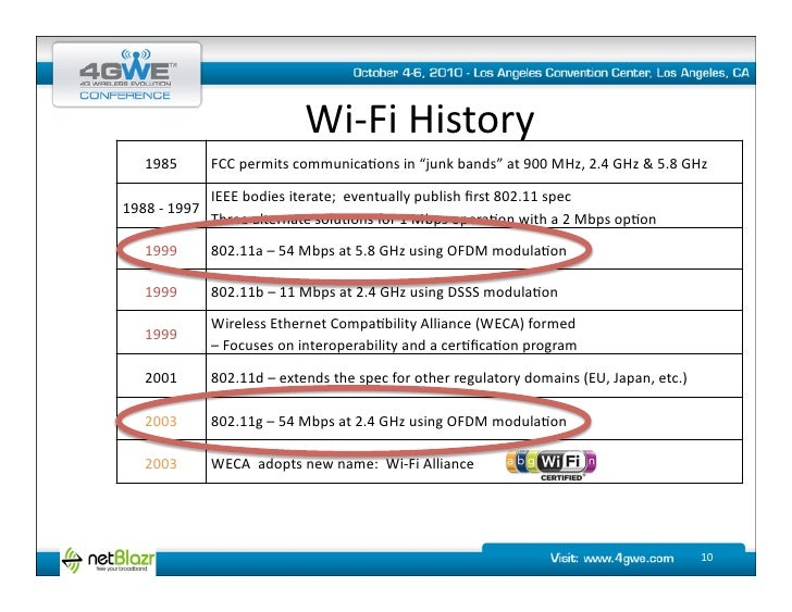 Wifi history