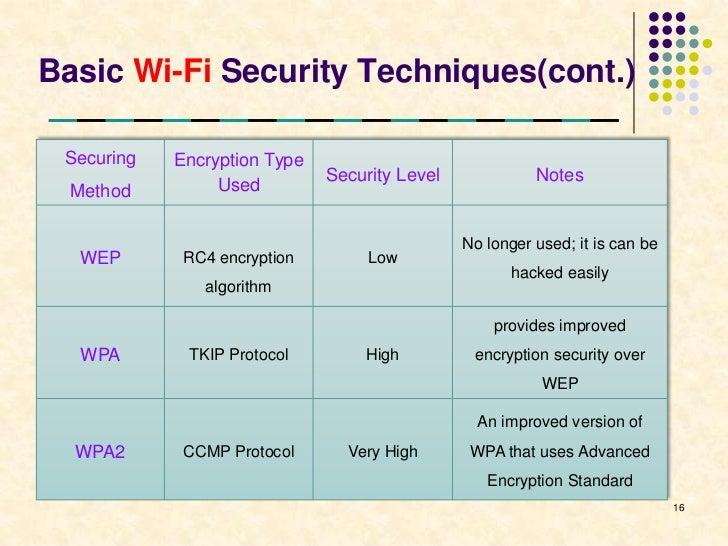 Wi-Fi technology presentation
