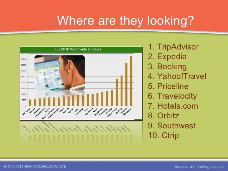 Where are they looking? 1. TripAdvisor 2. Expedia 3. Booking 4. Yahoo!Travel 5. Priceline 6. Travelocity 7. Hotels.com 8. ...