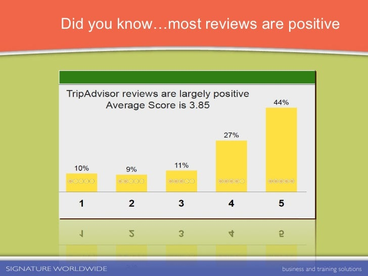 Did you know…most reviews are positive